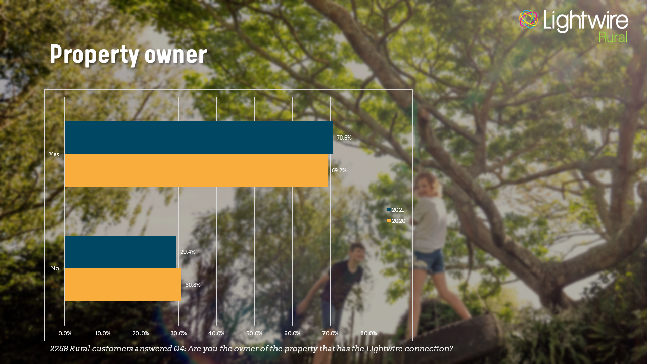 Survey Results property ownership