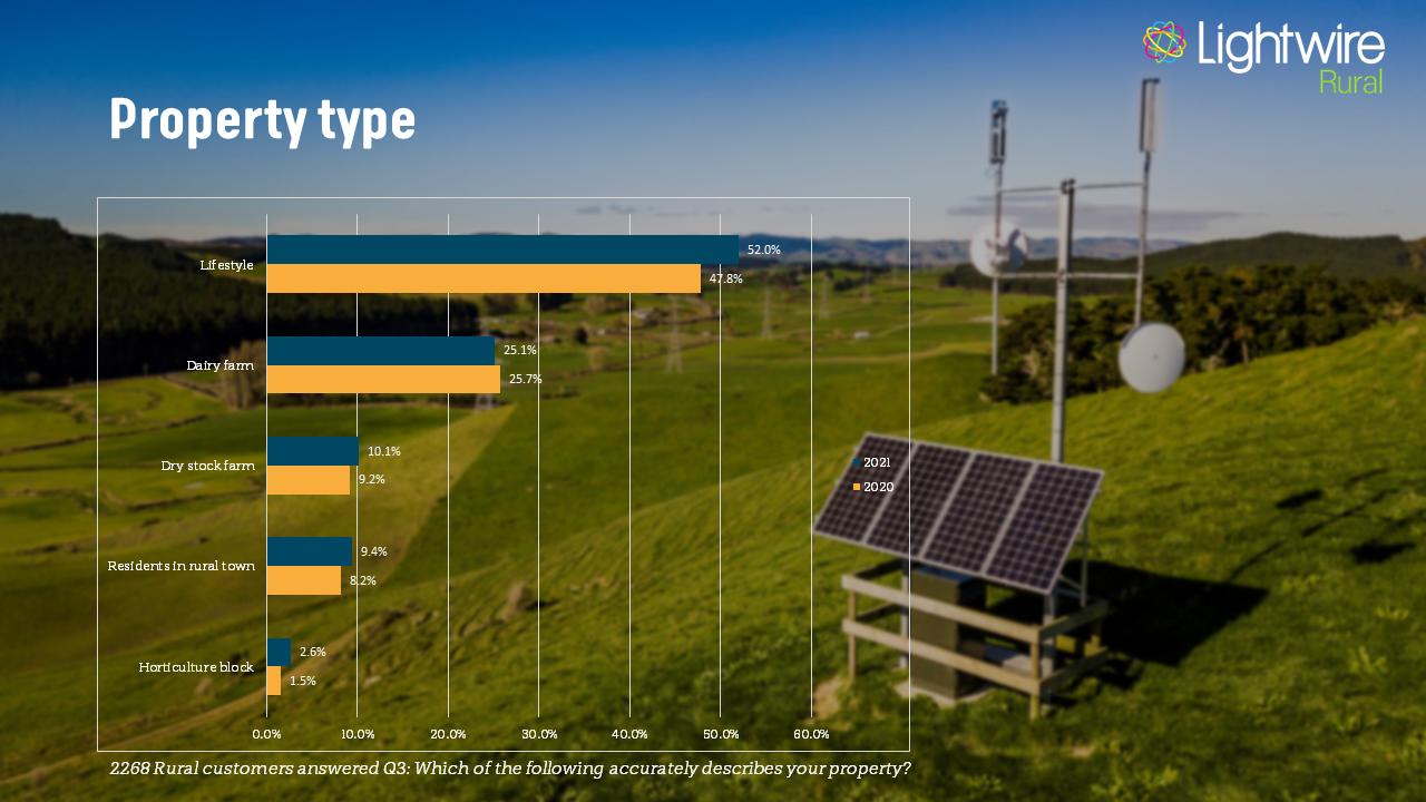 Survey Results property type