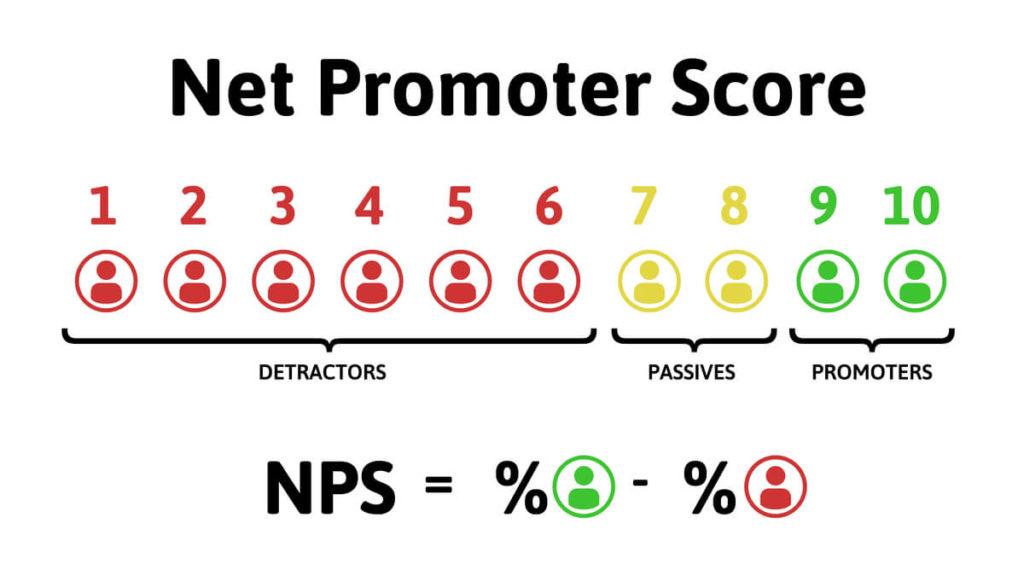 Lightwire Net Promoter Score of 53 in 2021